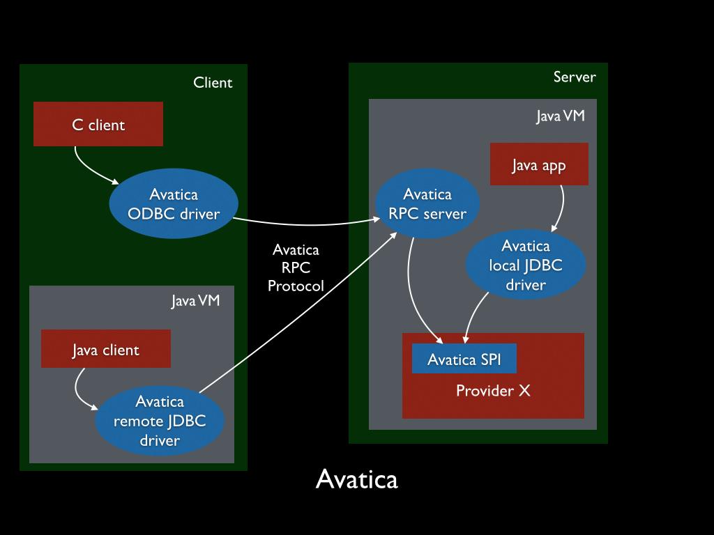 Avatica Architecture