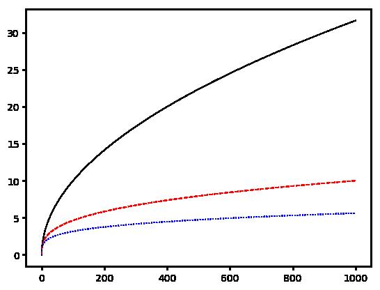 exampleMultilineplot