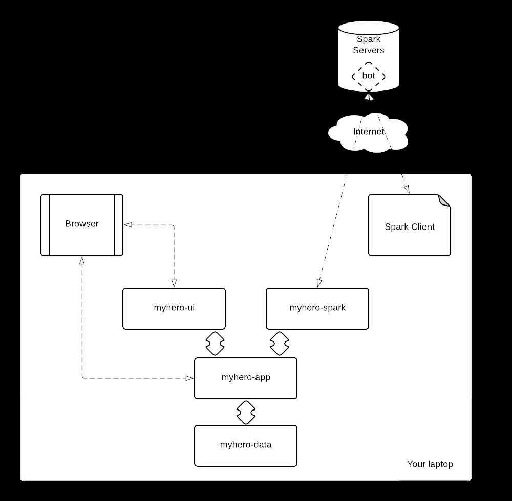 juliogomez/devops: Building a complete microservices-based