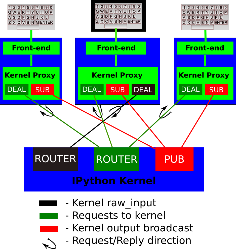 IPython kernel/frontend messaging architecture.