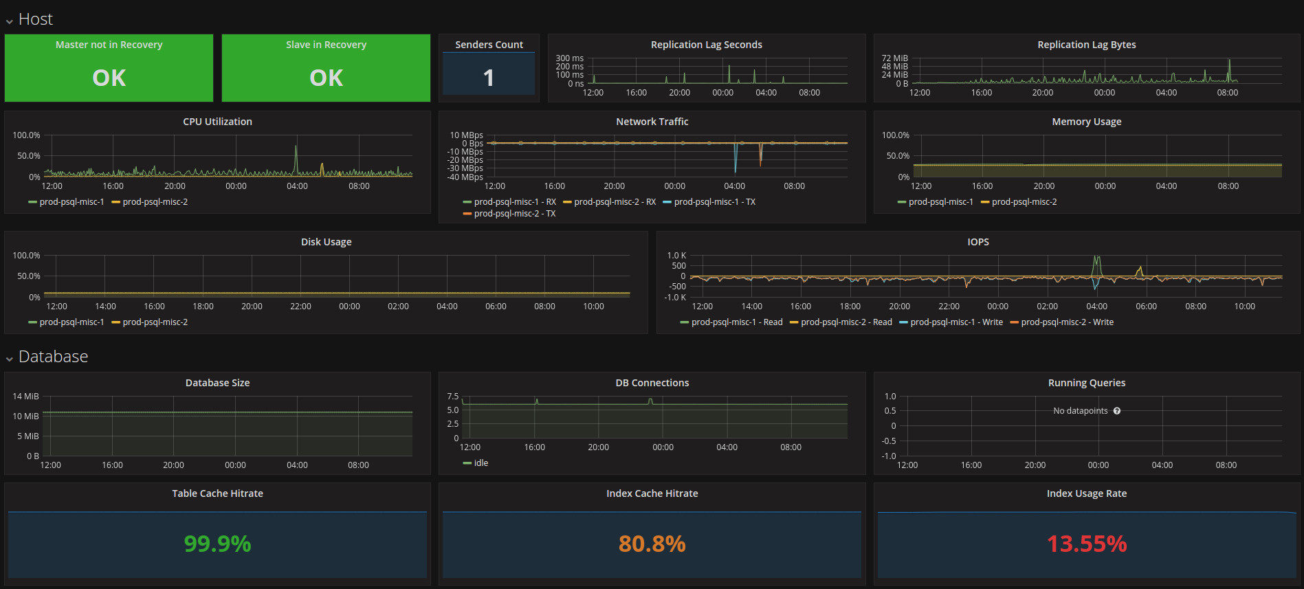 Grafana DB Dashboard