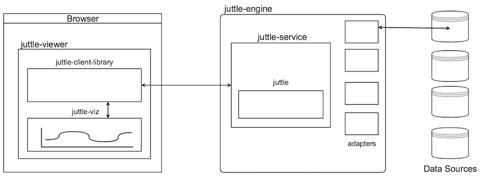 Juttle Ecosystem - Juttle
