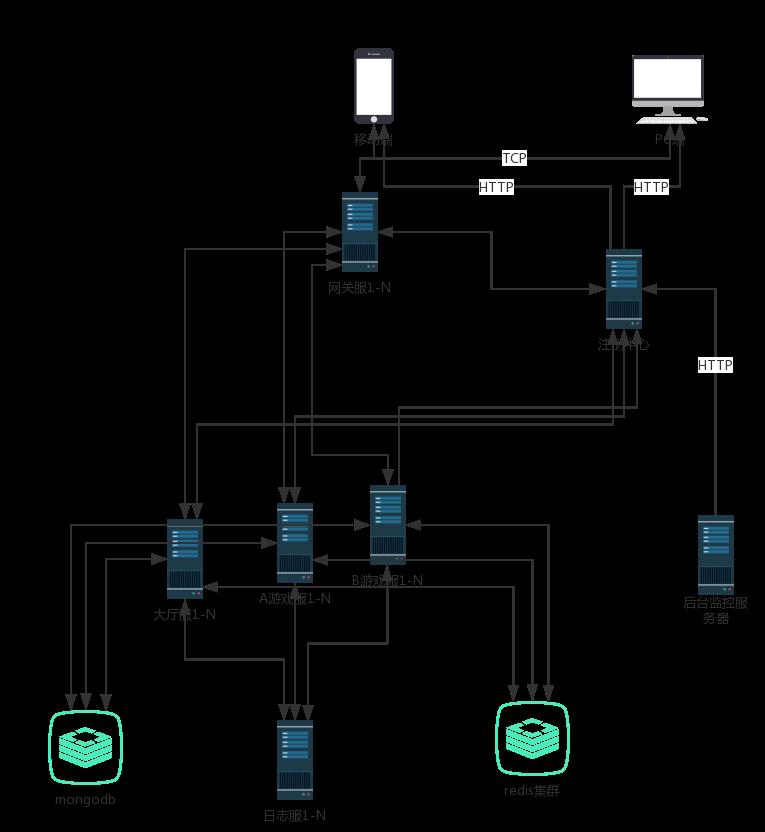 项目架构图