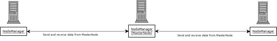 Server-To-Server