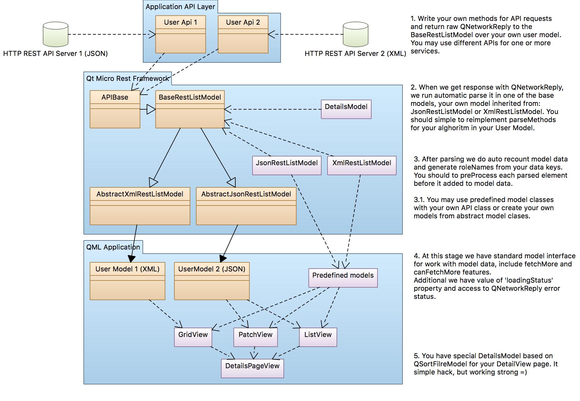 Qt Micro REST Client Framework