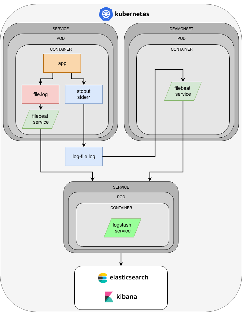 GitHub - kagarlickij/kubernetes-logging: Kubernetes cluster