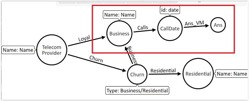 Call Detail Records (CDR) Analytics - Neo4j GraphGist