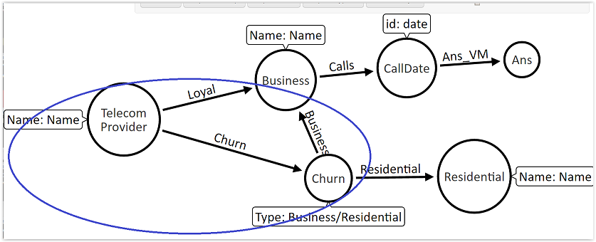 Call Detail Records (CDR) Analytics - Neo4j GraphGist