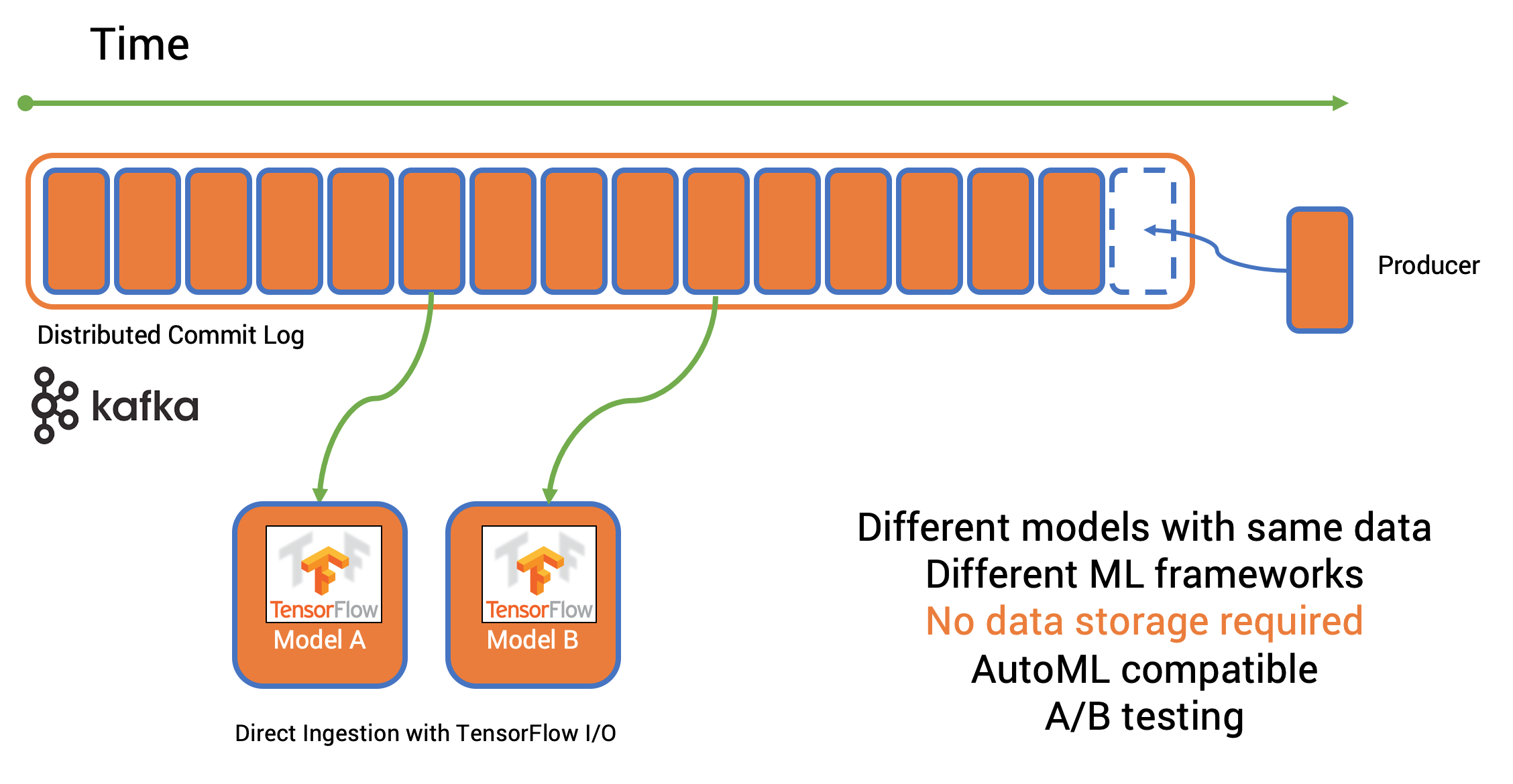 Model Training from the distributed commit log of Apache Kafka leveraging TensorFlow I/O
