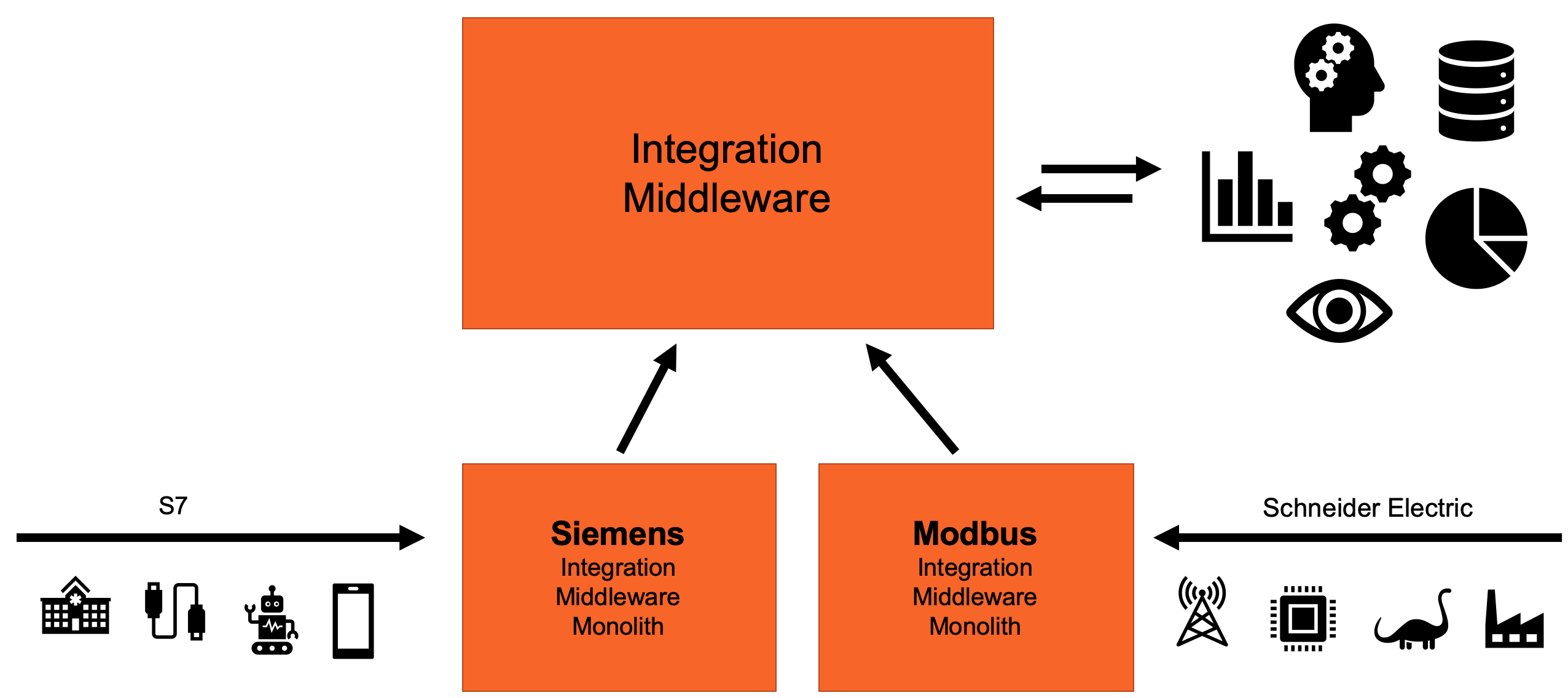 Legacy IIoT Integration Architecture