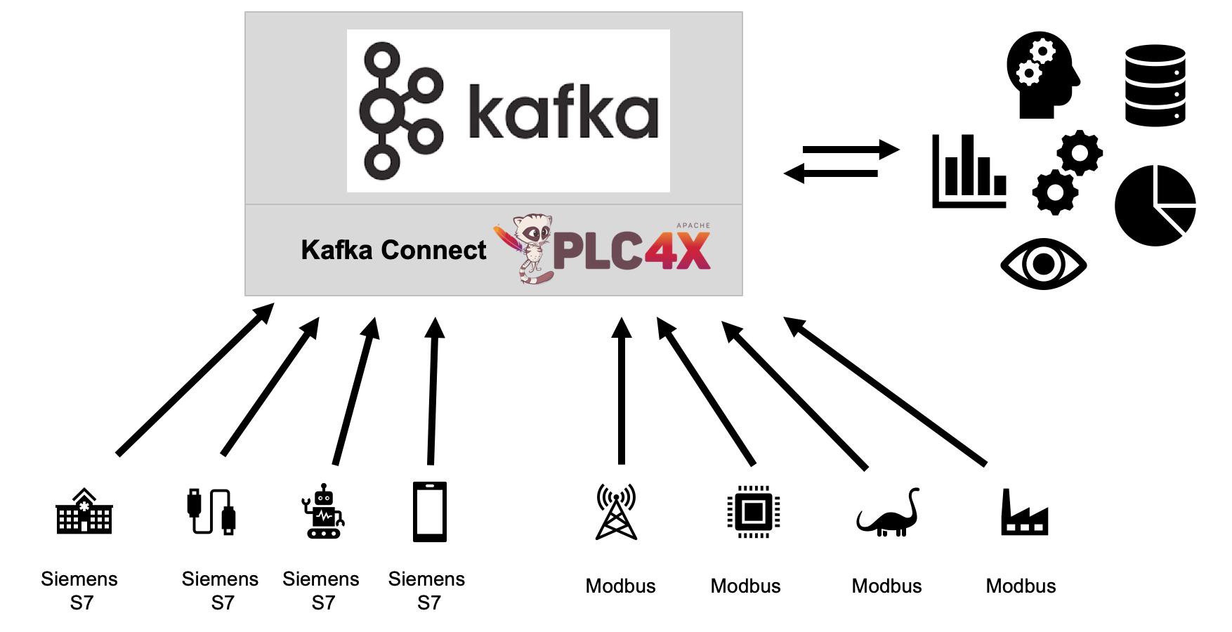 Modern IIoT Integration Architecture leveraging Apache Kafka, Kafka Connect and Apache PLC4X