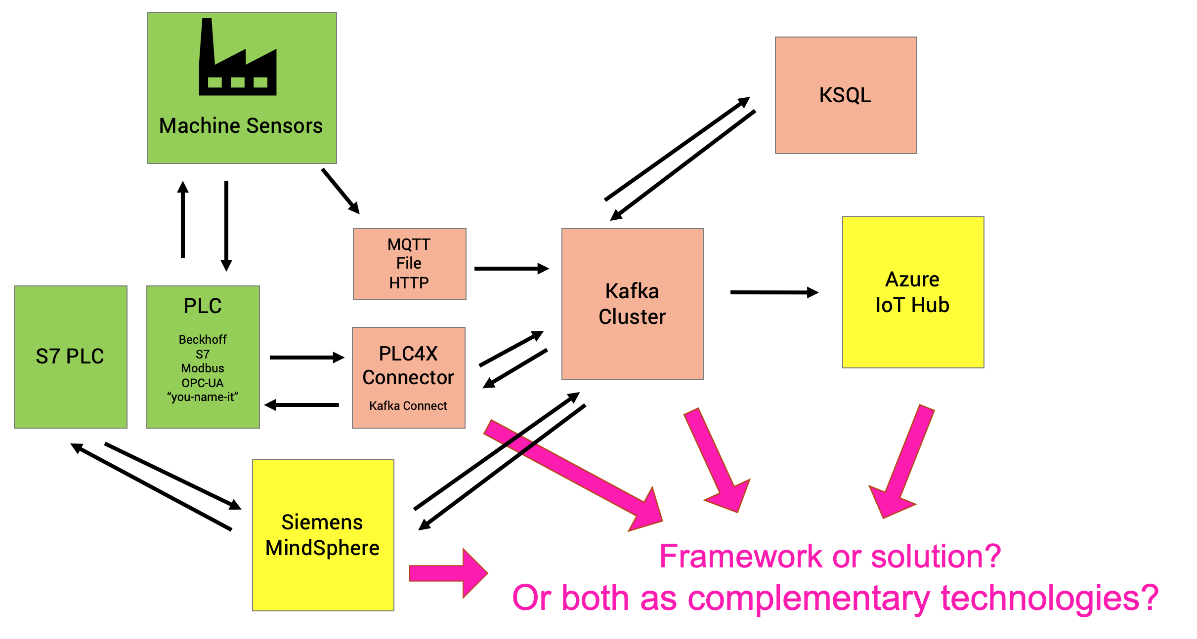 Open Source vs. Commercial IoT Platform Solutions - Friends, Enemies, Frenemies?