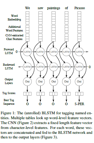 Papers With Code : Named Entity Recognition with Bidirectional LSTM-CNNs