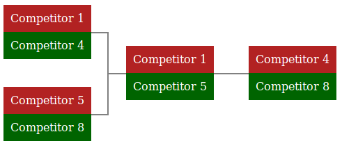 Third place play-off