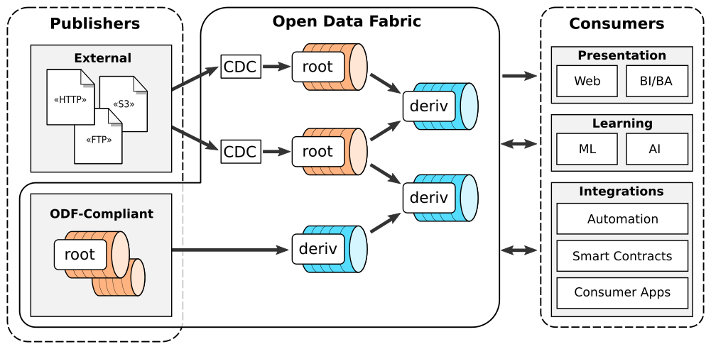 Open Data Fabric
