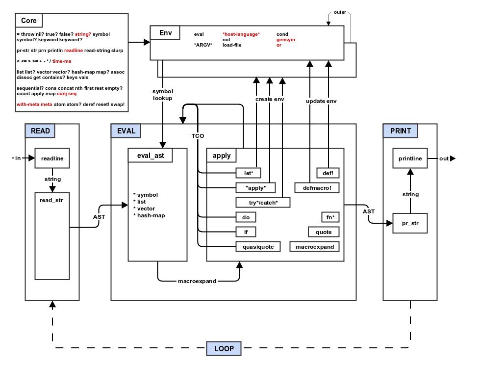 stepA_mal architecture