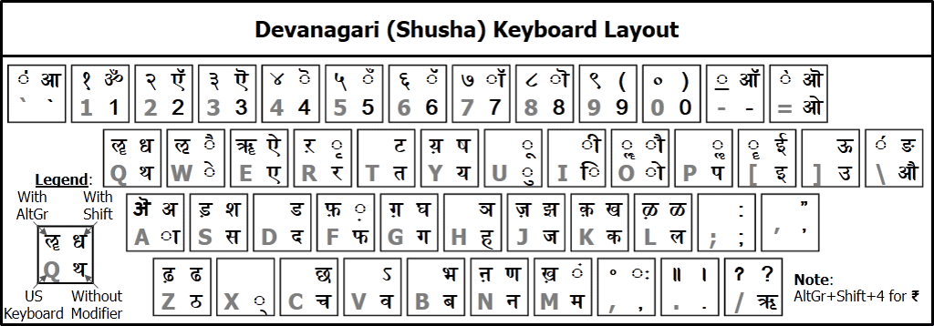 GitHub - kanchudeep/Devanagari-Shusha: Phonetic Devanagari