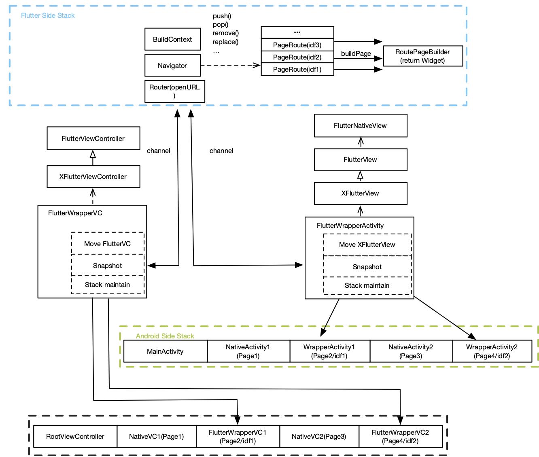 hybrid_stack_manager | Flutter Package
