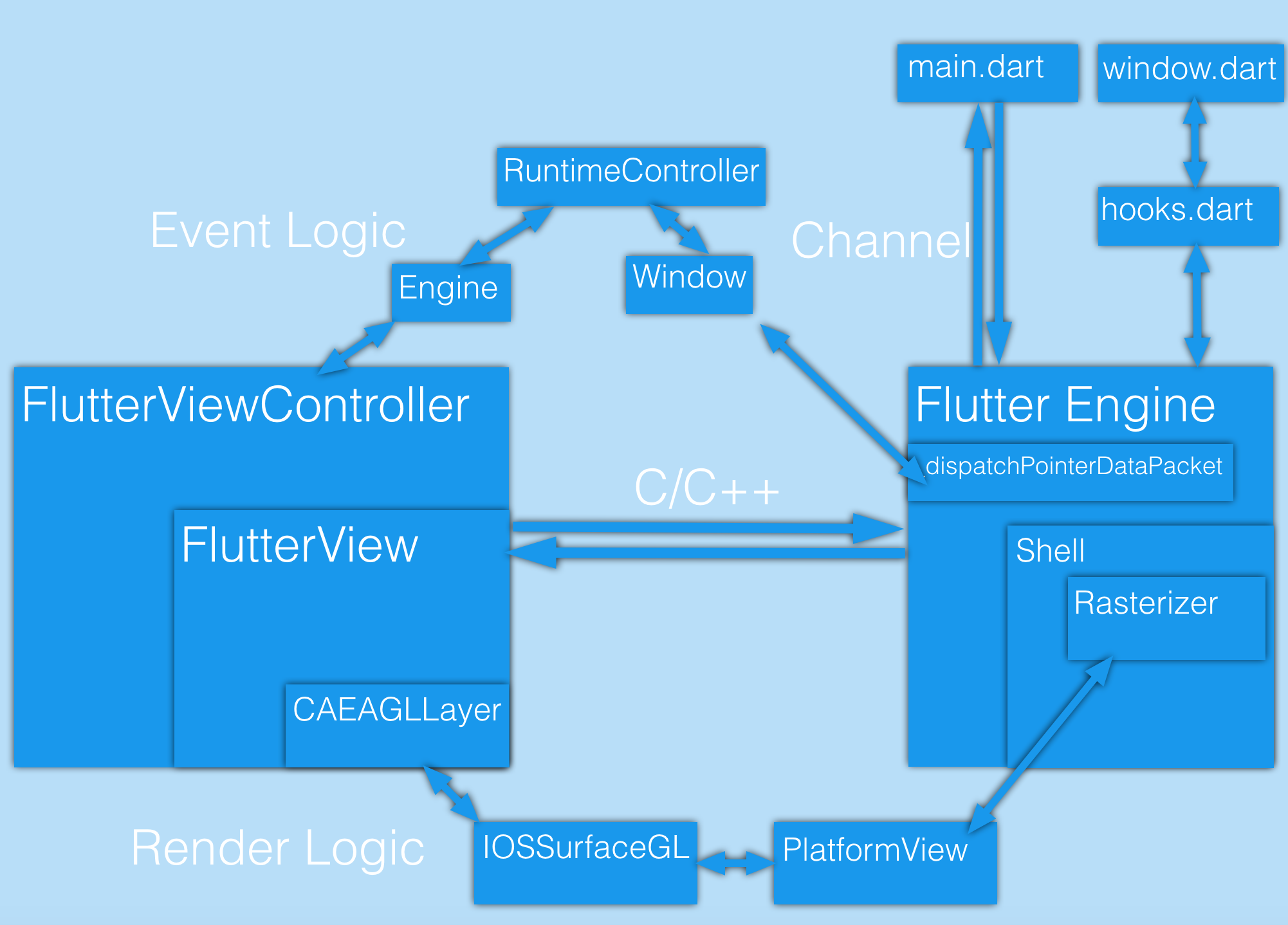 Render and event logic