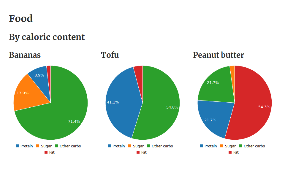 Screenshot of a dashboard that compares the macronutrients in bananas, tofu and peanut butter.