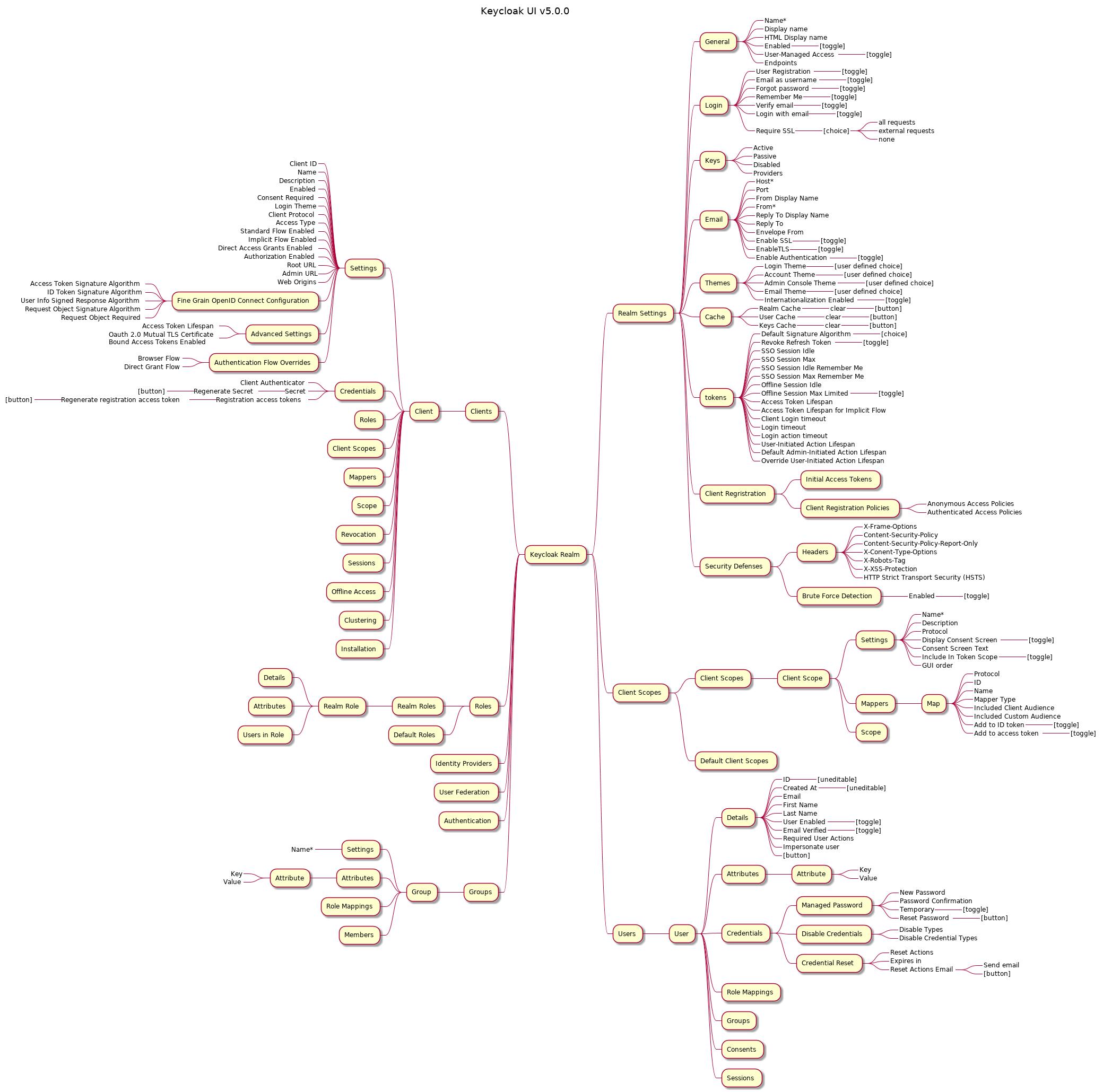 The Keycloak (v 5 0 0) UI mind map you didn't ask for - DEV