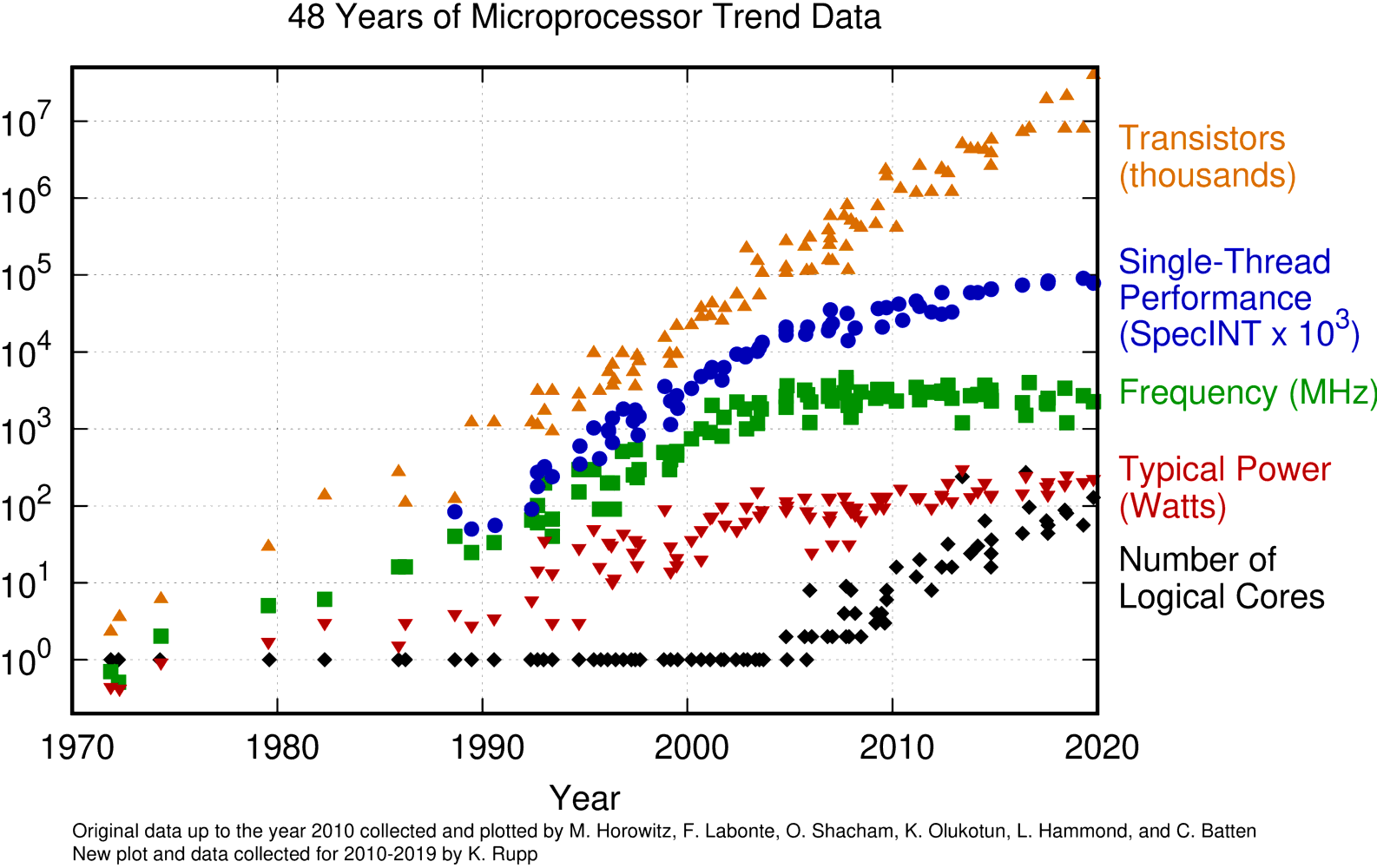 48 Years of Microprocessor Trend Data Chart