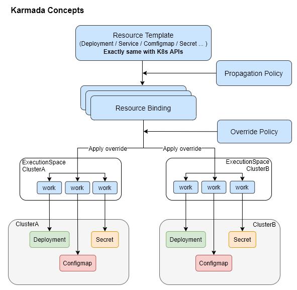 karmada-resource-relation