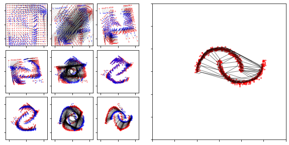 Normalizing Flow fitting a 2D dataset
