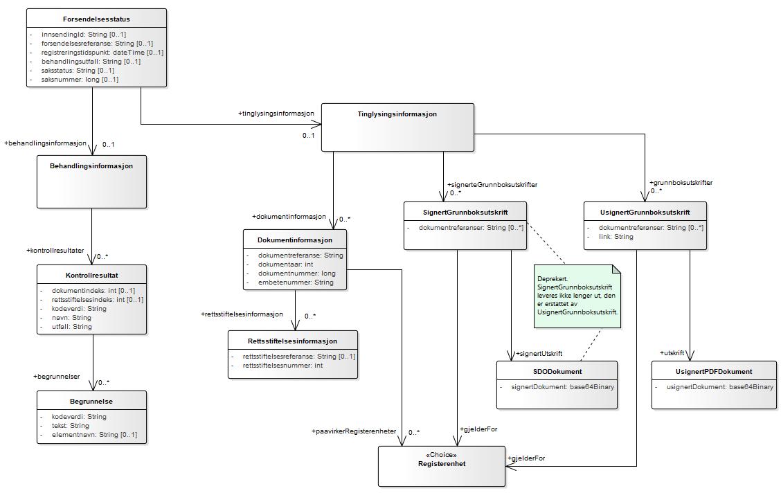 Figur 2 Forsendelsesstatus