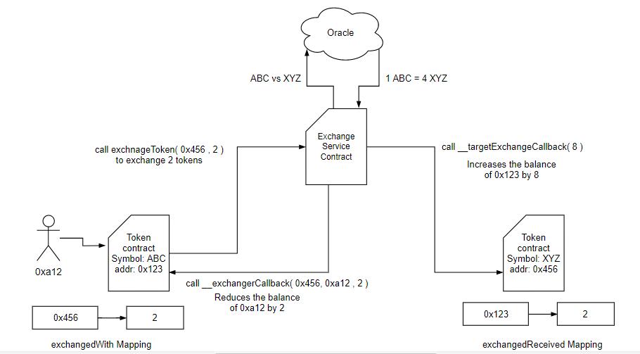 token-exchange-standard-visual-representation-1
