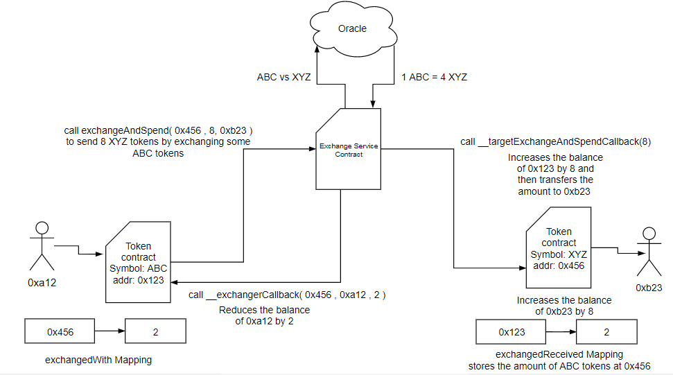 token-exchange-standard-visual-representation-2