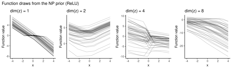 Neural Processes as distributions over functions | Kaspar Märtens