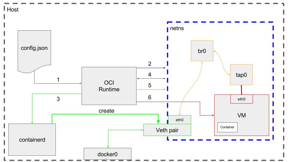 虚拟机容器Kata架构插图(8)