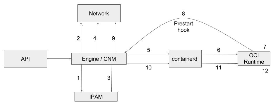 虚拟机容器Kata架构插图(7)