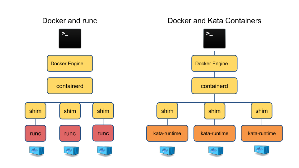 Docker and Kata Containers