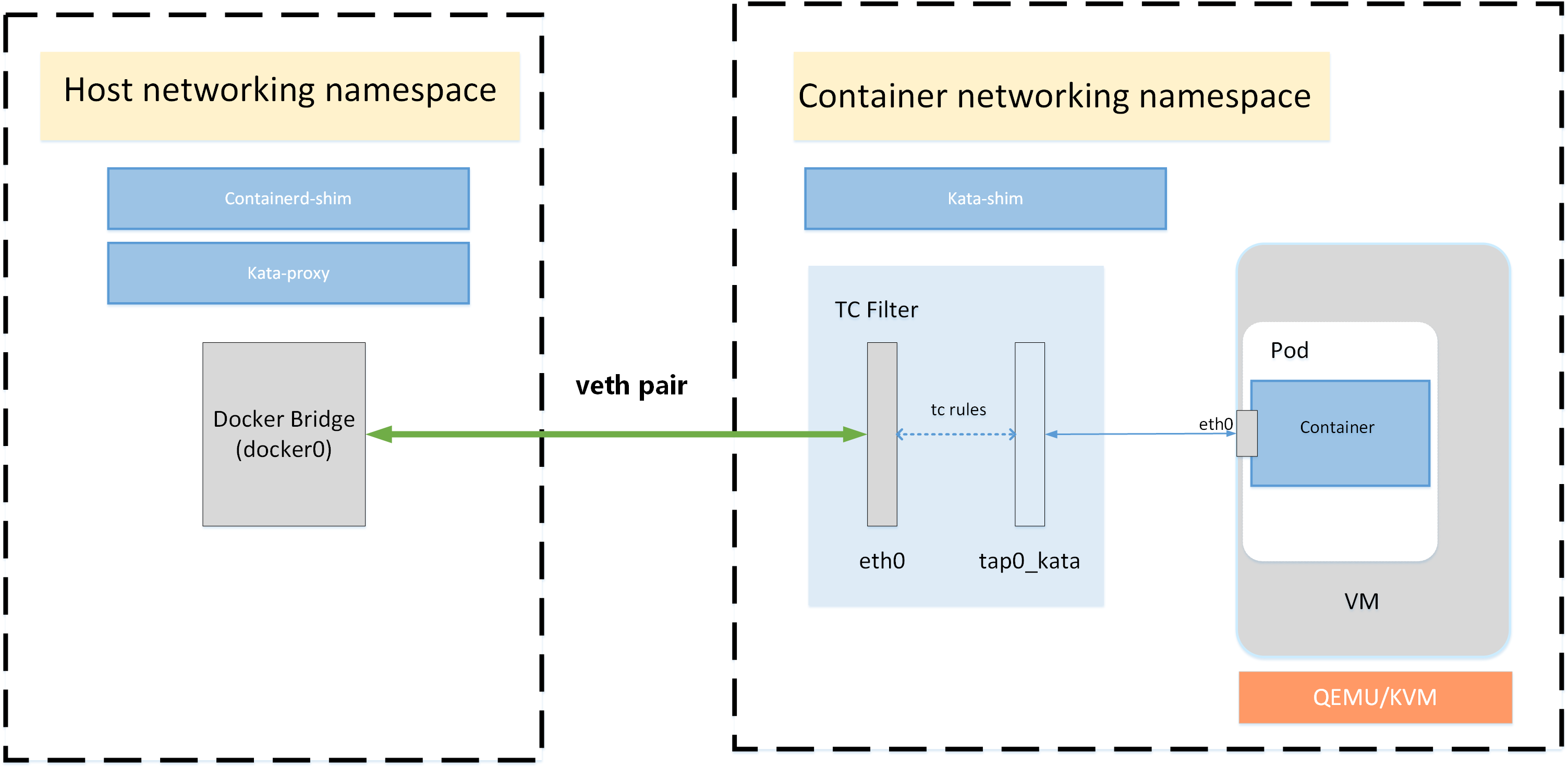 Kata Containers networking