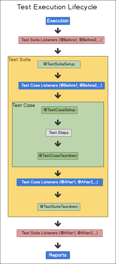 test execution lifecycle