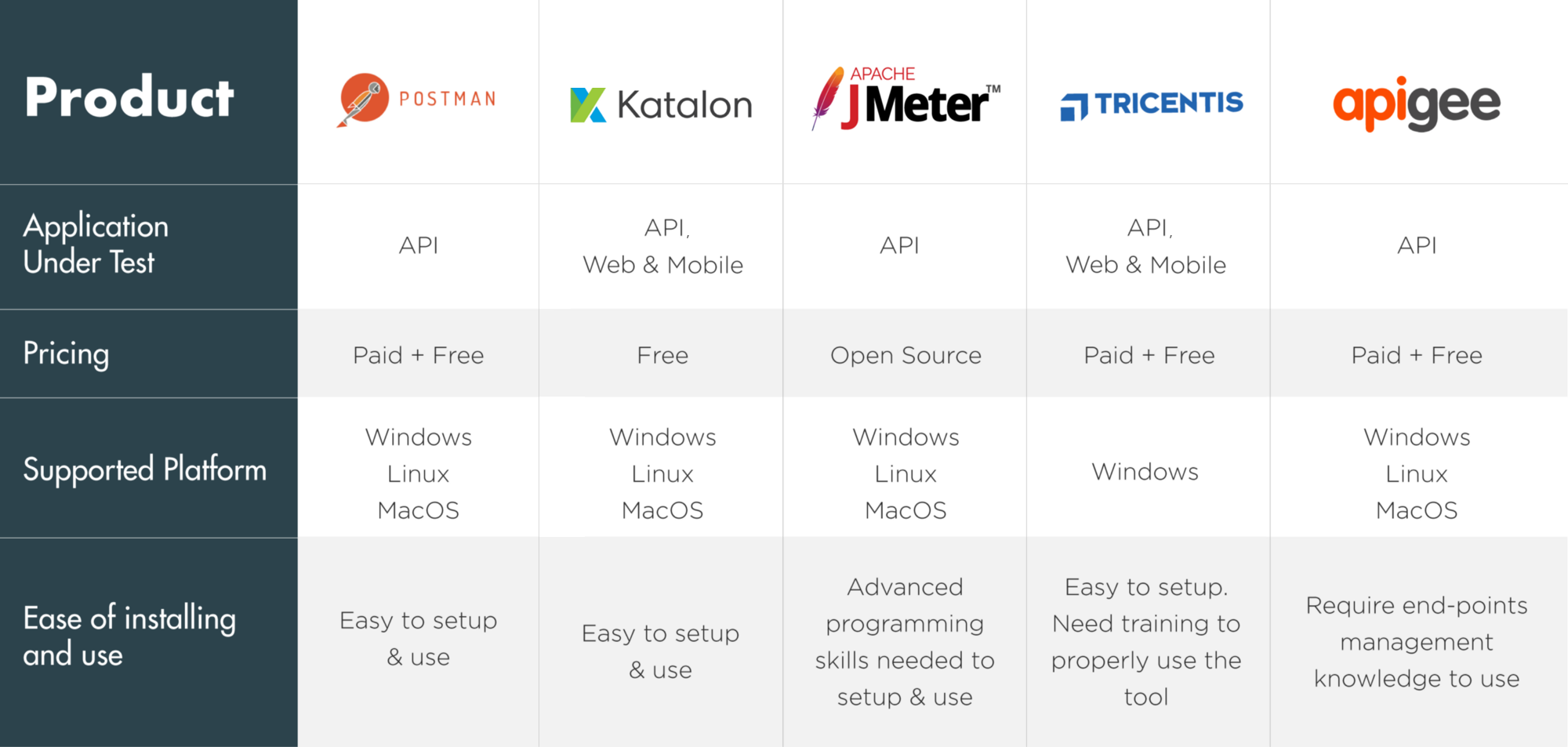 Top 5 API Testing Tools