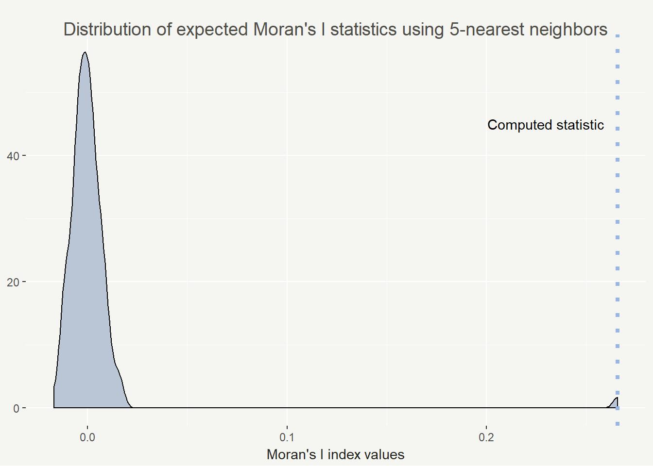 distribution of statistics