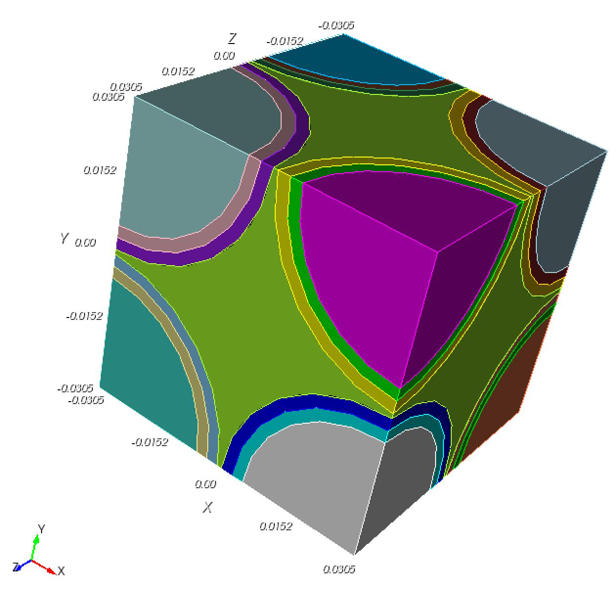 cube benchmark, April Novak