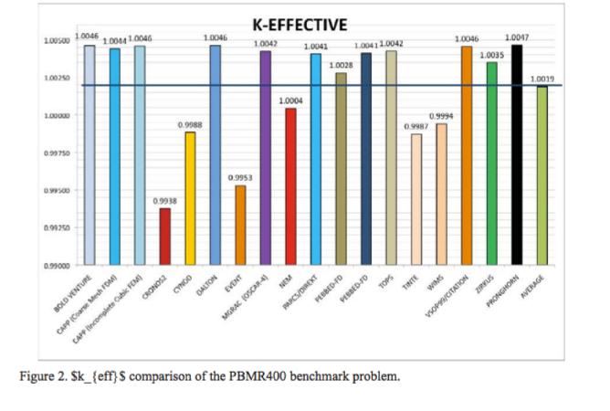 pbmr benchmark
