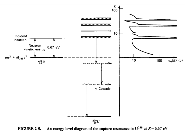 Nuclear Resonance Theory and Evaluation