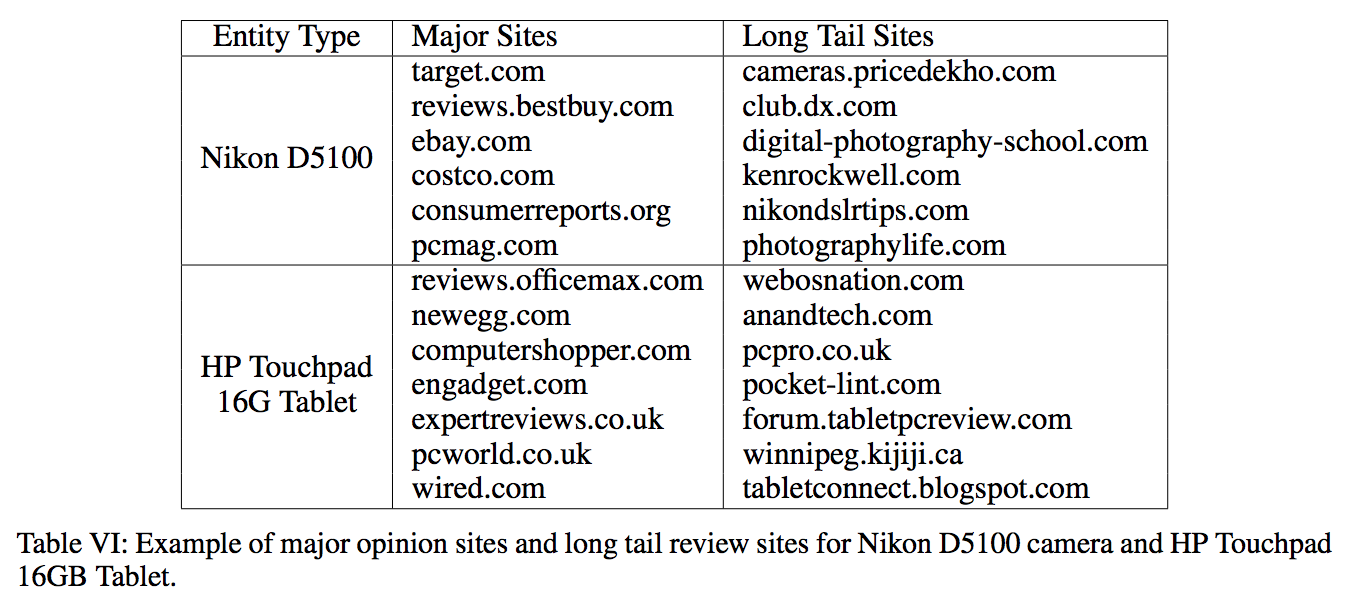 site distribution