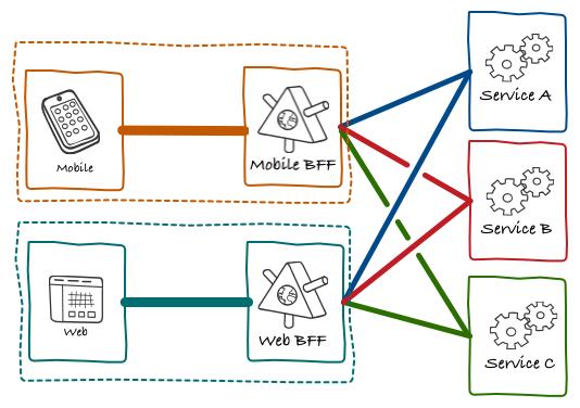 図2. BFF と Microservices