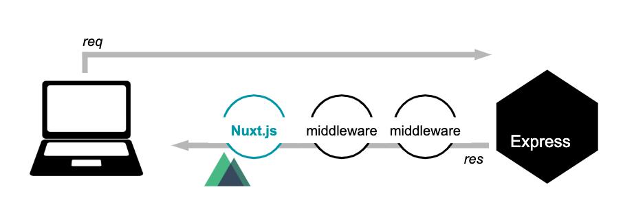 図1. Nuxt + Express 構成