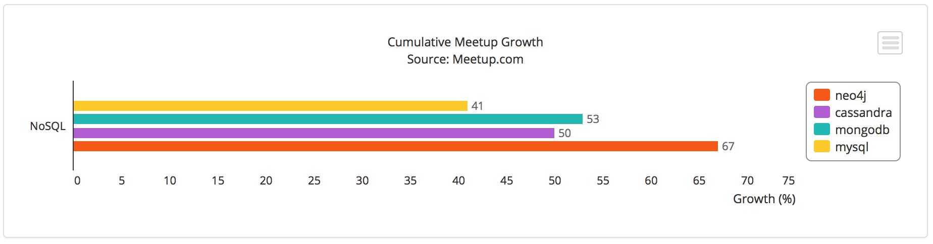 Cumulative Meetup Tag Growth