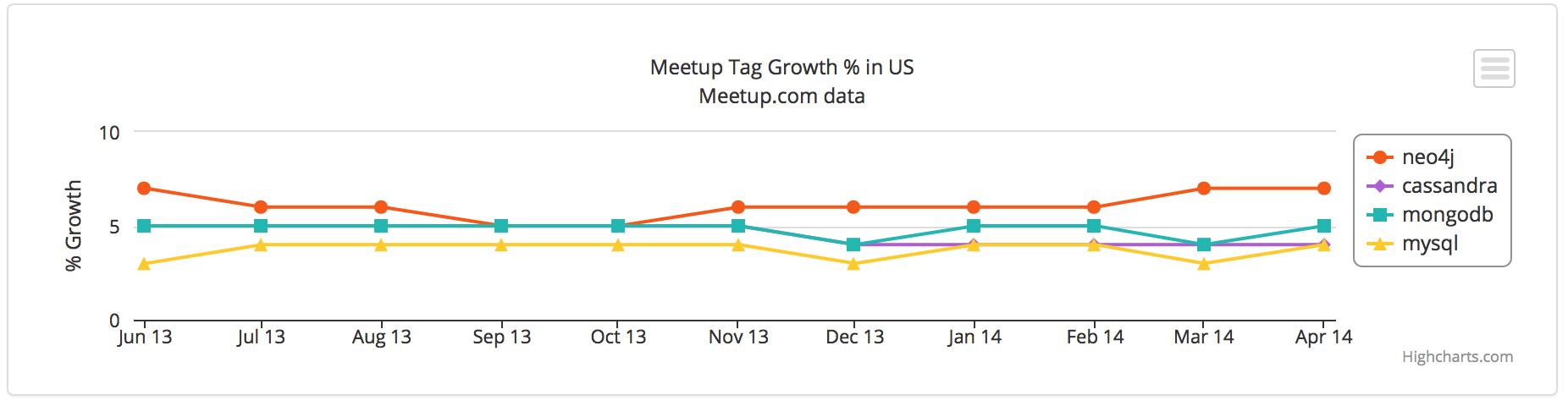 Meetup Tag Growth %