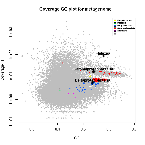 Coverage-GC plot