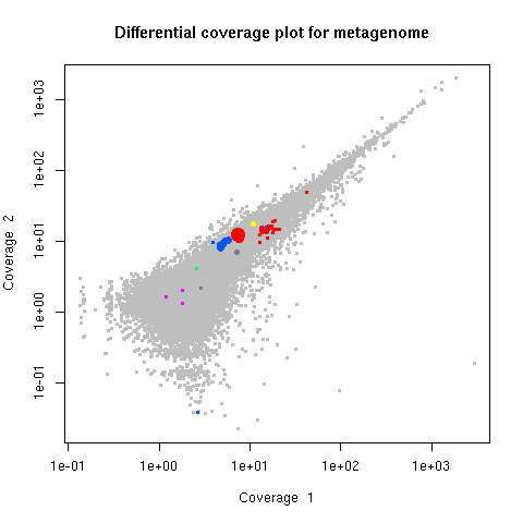 Differential coverage plot