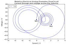 Plot of Chua circuit with varying parameters